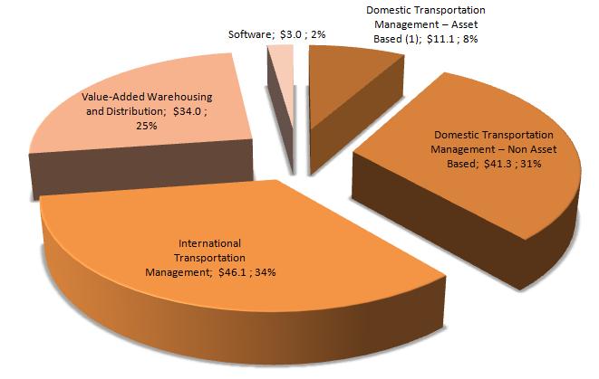 3PL revenues