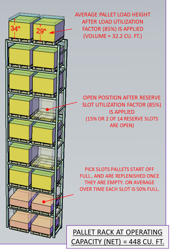 20181016 - operating pallet rack capacity