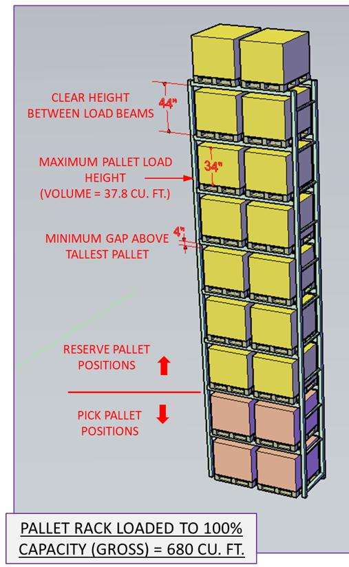 20181016 - pallet rack capacity