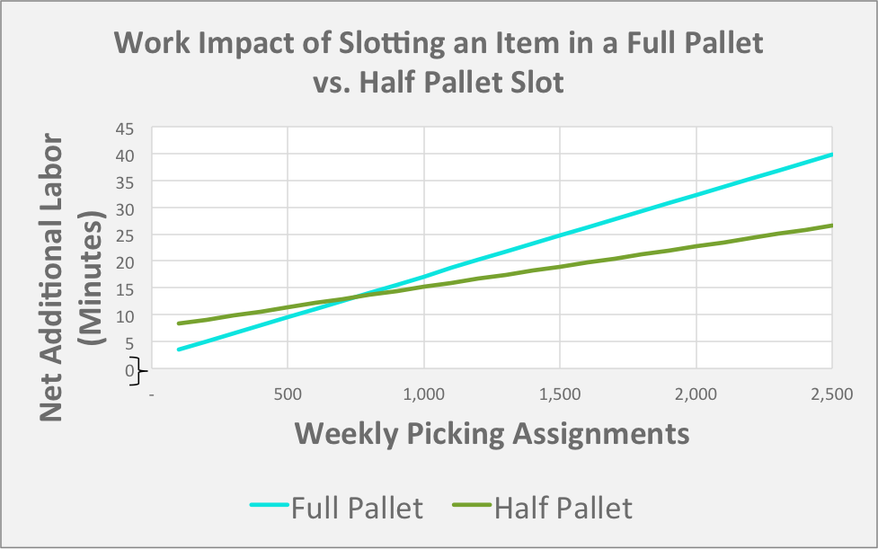 inbound labor slotting in a full pallet slot