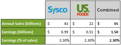 Sysco+US Foods
