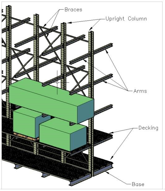 Cantilever Racking System ()